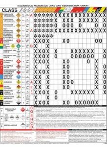 Hazardous Material Chart